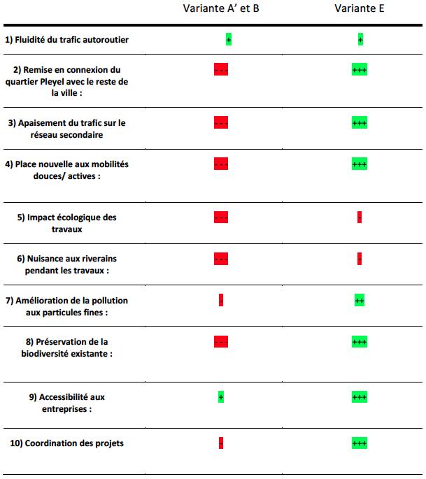 TABLEAU DE SYNTHÈSE D'ÉVALUATION DES VARIANTES