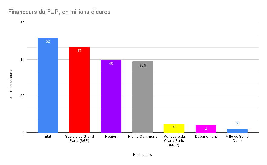 Beaucoup de financements publics sont agrégés pour construire le FUP qui coûtera un peu plus de 188 millions d'euros.