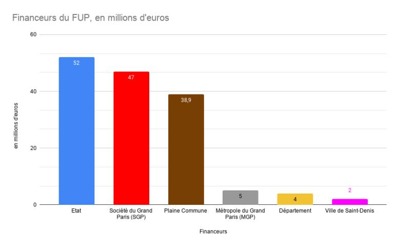 Financeurs du FUP, en millions d'euros