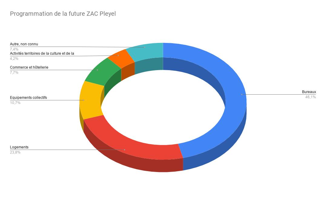 Programmation de la future ZAC Pleyel_SourceDossierEnquêtepublique